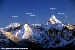 Himalaya Berge Karte.Die Berge Des Himalaya